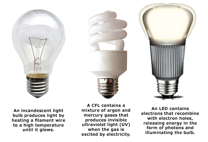 Picture  sc 1 st  Desi Survivor & Kind of lights/bulbs and what to look for to get white light like ... azcodes.com